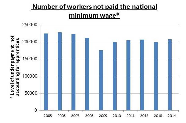 Graph showing workers not being paid the minimum wage
