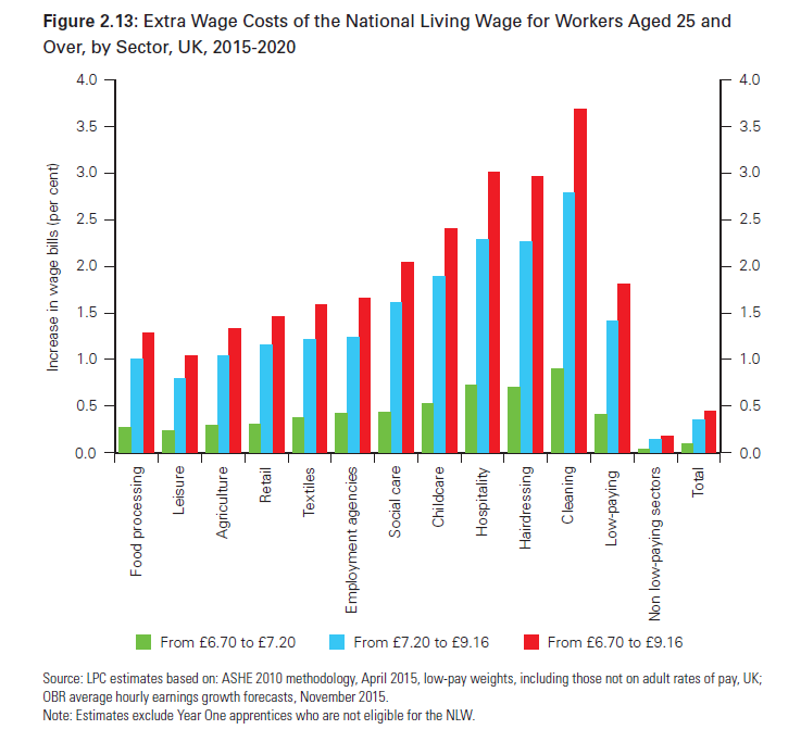 Wage costs