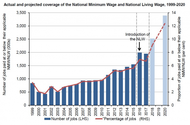 Above-inflation pay rise for minimum wage workers - Low Pay