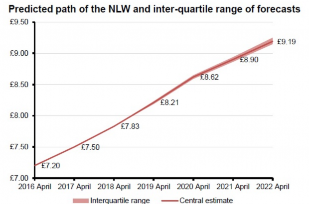 NLW to rise to £8.62 by 2020