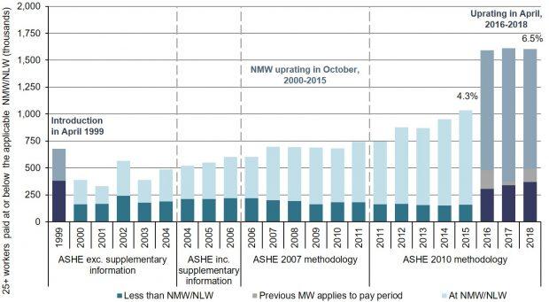 Uk Minimum Wage Rates Low Pay Commission