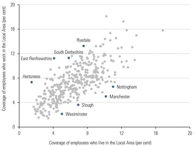 Chart showing minimum wage coverage by workplace versus coverage by home location