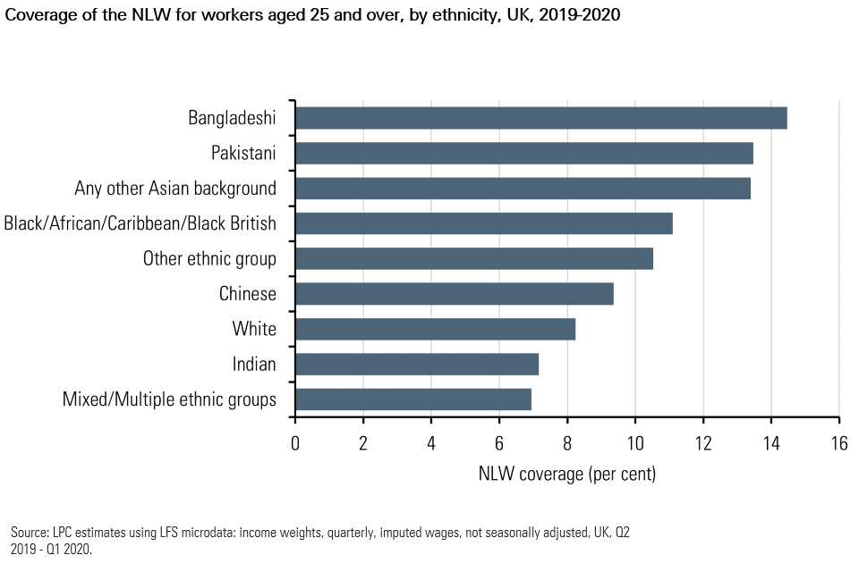 Chart showing coverage of the NLW by ethnicity, 2019-20. The chart is described in the preceding paragraph.