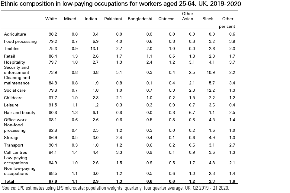 Table showing the ethnic composition of low-paying occupations, as described in preceding paragraph.